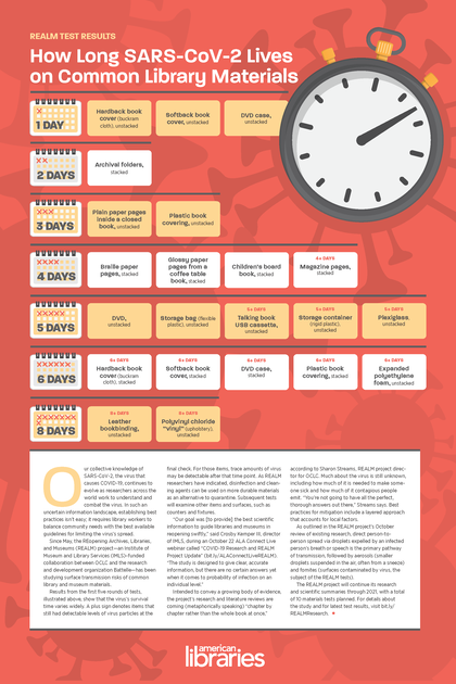 INFOGRAPHIC - How long COVID lives on common library materials